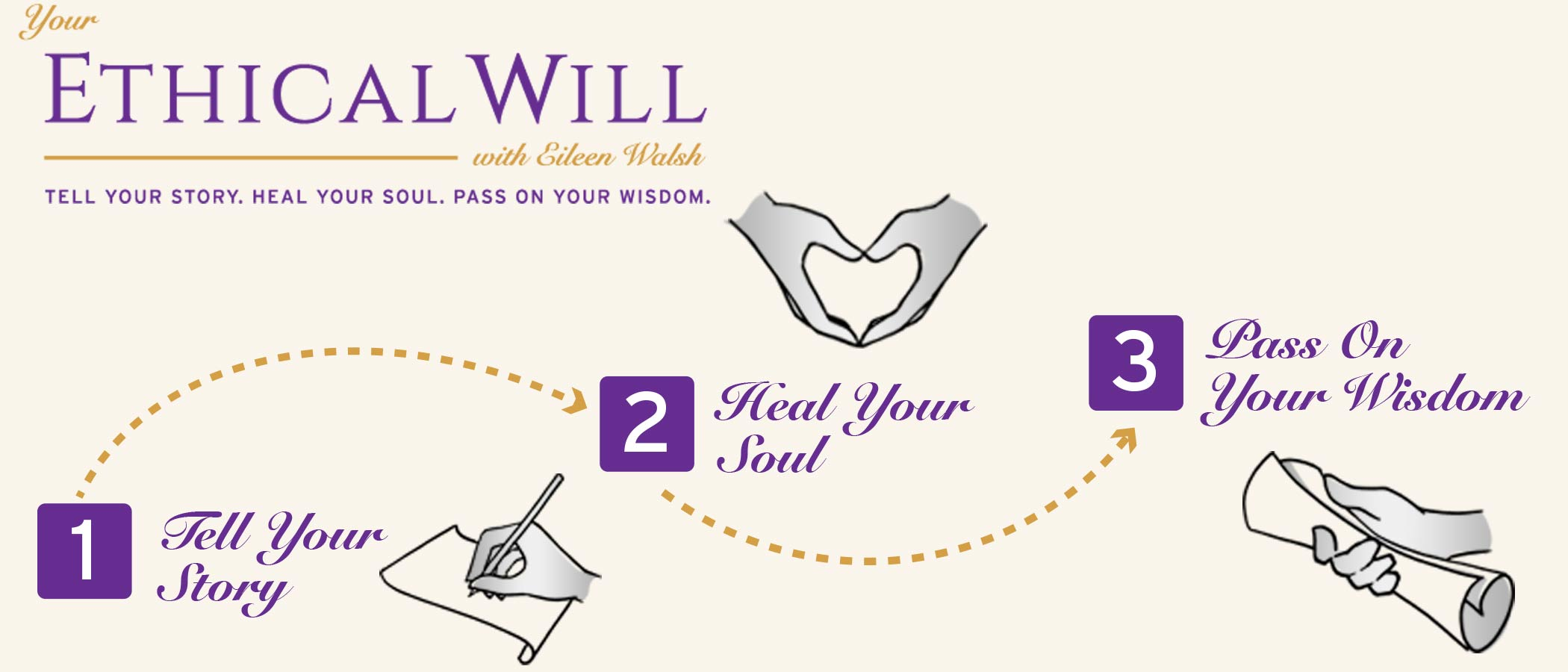 Ethical Will Banner that shows the three step journey of this online Course